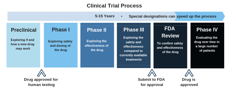 Phase 3 Clinical Trials Opening for Hepatitis Delta Patients